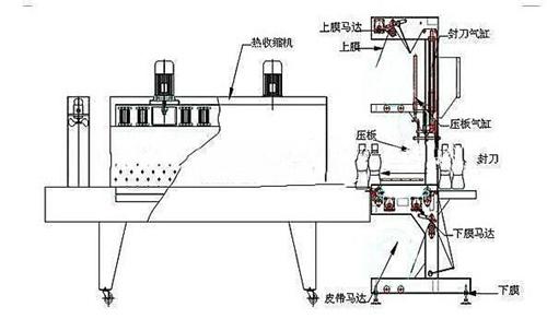 透明膜包装机平面图: