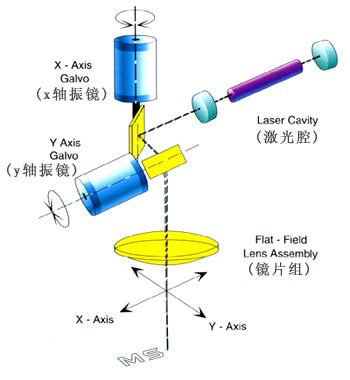 激光喷码机工作原理图